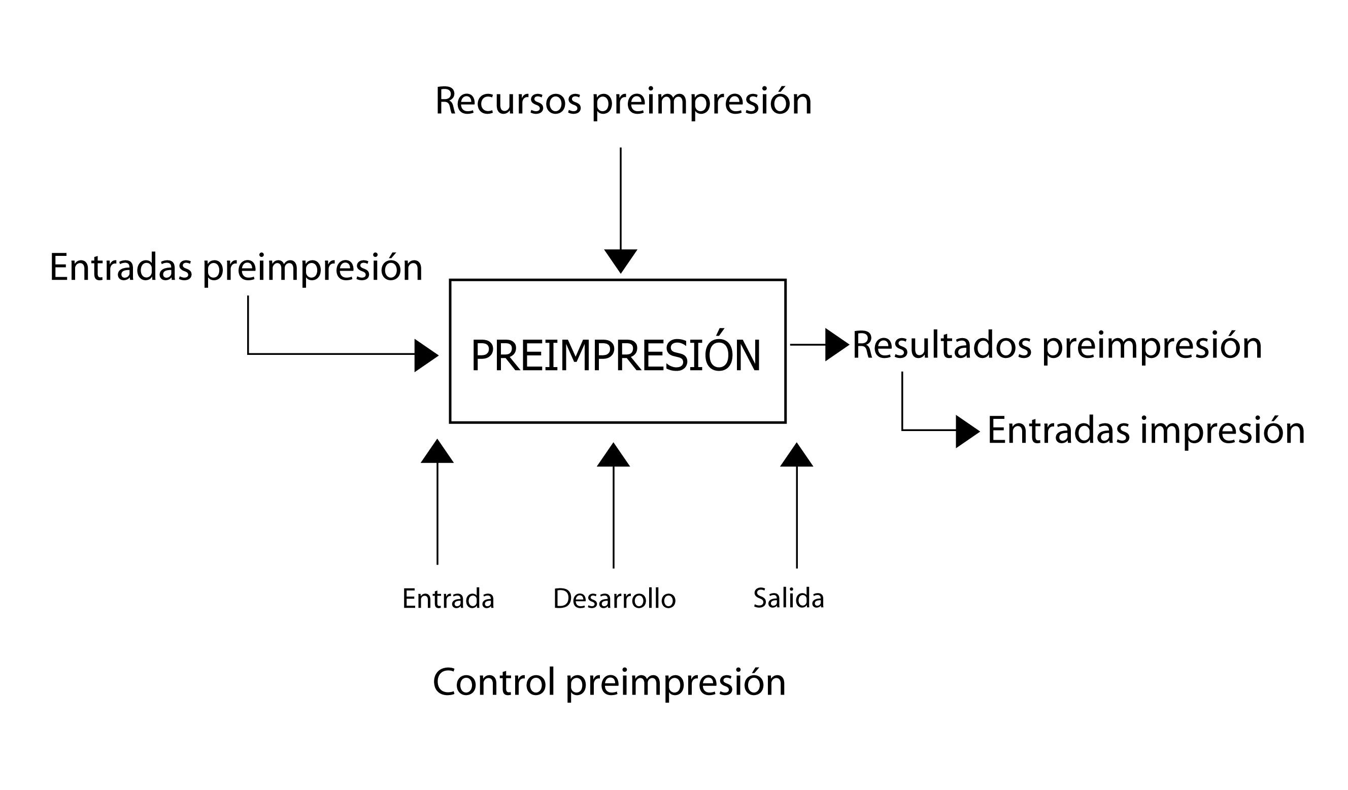 Las siete herramientas de la calidad diagrama de flujo jess un diagrama de flujo es una representacin grfica de un proceso mostrado paso a paso los pasos datos actividades se representan mediante figuras por ccuart Choice Image