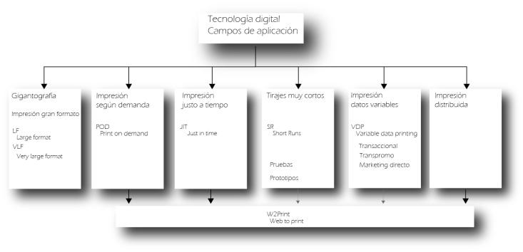 gigantografía, impresión según demanda, impresión justo a tiempo, tirajes muy cortos, impresión de datos variables, impresión distribuida, VDP, VLP, POD