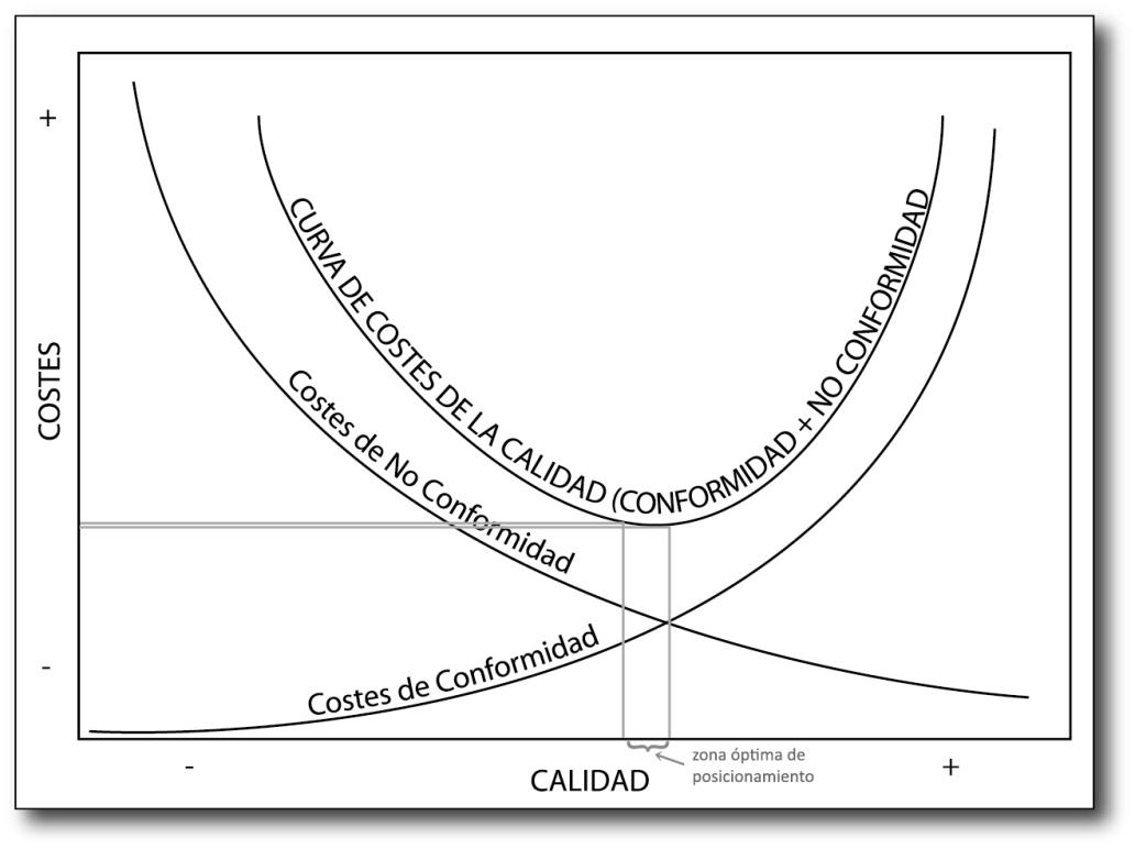 gráfico de costes de calidad, Jurán, costes de conformidad, costes de no conformidad, Gestión de la calidad en el sector gráfico, jesús garcía jiménez