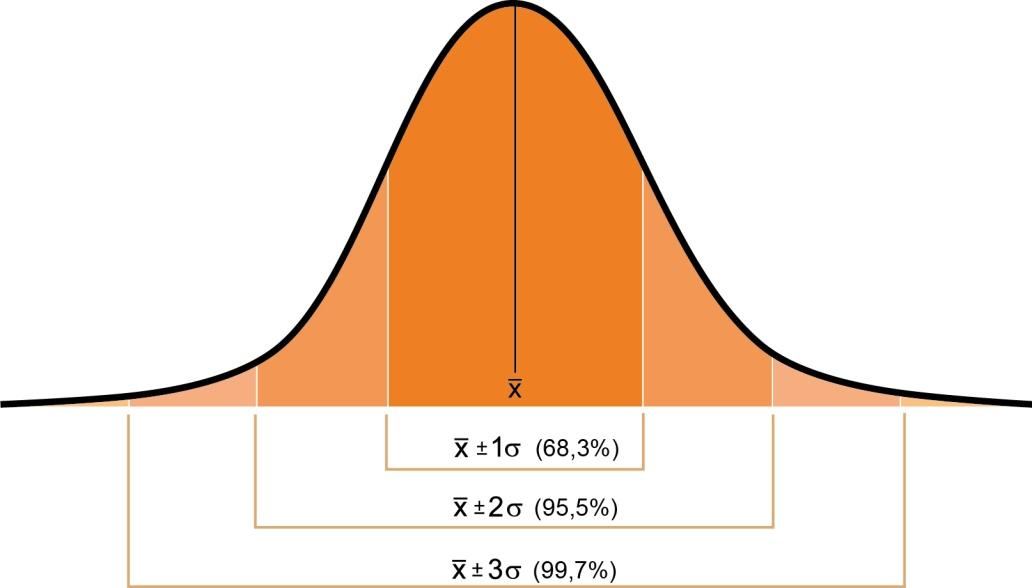 curva de distribución normal, campana de Gauss, Gráfico campana de Gauss, Gráfico de distribución normal,Gestión de la calidad en el sector gráfico, jesús garcía jiménez