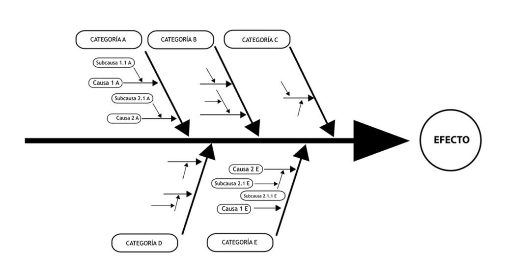diagrama causa efecto, diagrama de Ishikawa, diagrama de espina de pescado, gráficos de calidad,Gestión de la calidad en el sector gráfico, jesús garcía jiménez