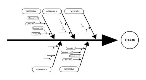 diagrama causa efecto, diagrama de Ishikawa, diagrama de espina de pescado, gráficos de calidad, jesús garcía jiménez