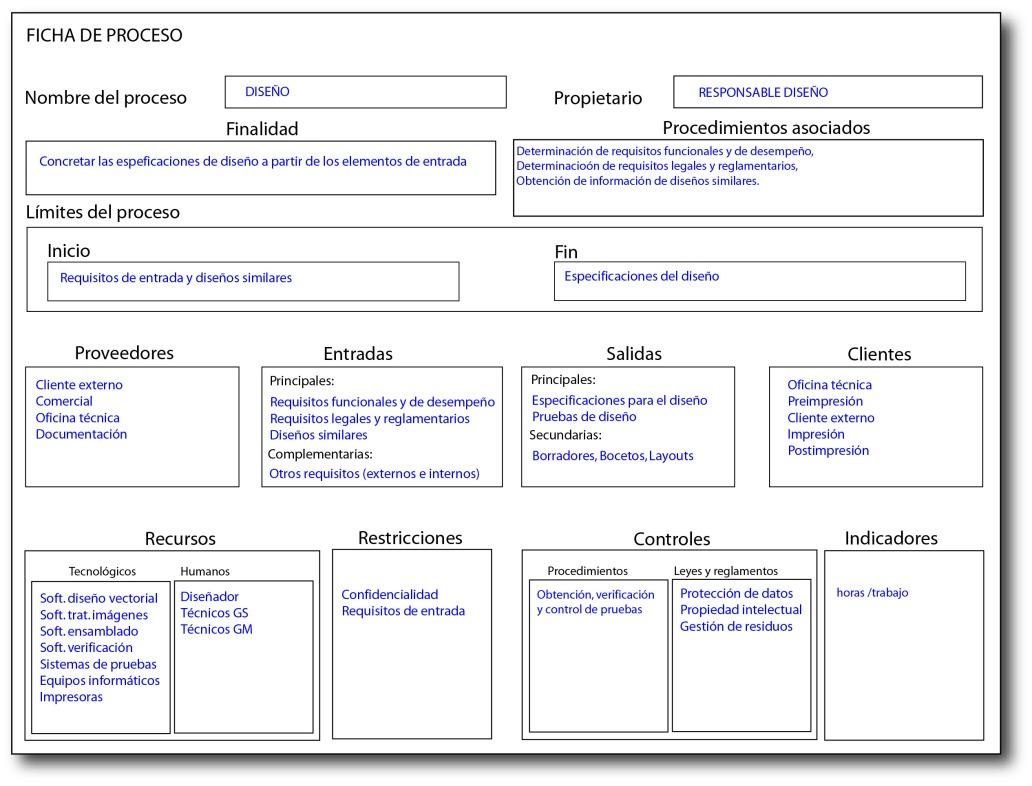 Ficha de proceso. Proceso de diseño. Gráficos de calidad. Calidad en la industria grafica