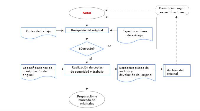 mapa conceptual recepción de originales, preimpresión, ciclo de grado medio preimpresión, recursos cnice, jesús garcía jiménez
