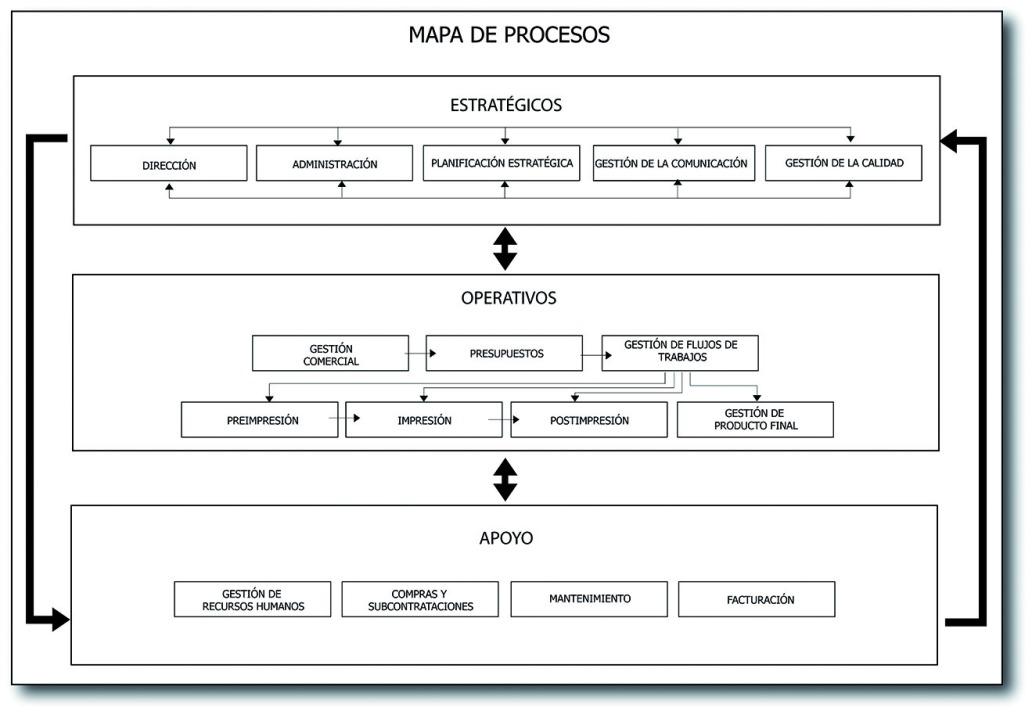 mapa de procesos, manual de calidad, iso 9001, gestión de calidad en el sector gráfico, jesús garcía jimenez