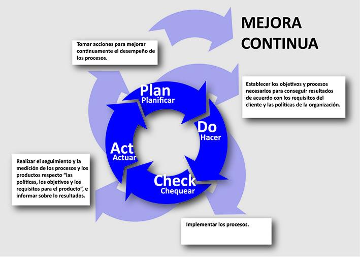 Circulo Deming, Rueda Deming, Ciclo PDCA, Ciclo PHCA, gestión de la calidad