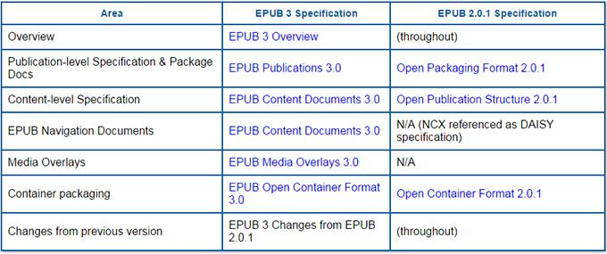epub 2.0.1. epub 3, especificaciones idpf,