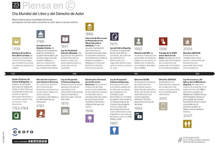 infografía, día del libro, derechos de autor, cedro, 2015,